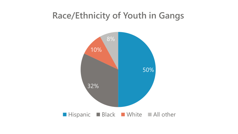 Race-Ethnicity of Youth in Gangs
